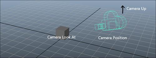 XNA Kamera Sınıfı Oluşturmak