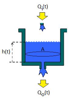 Matlab – Su Tankı Sisteminin Matlab ile Modellenmesi